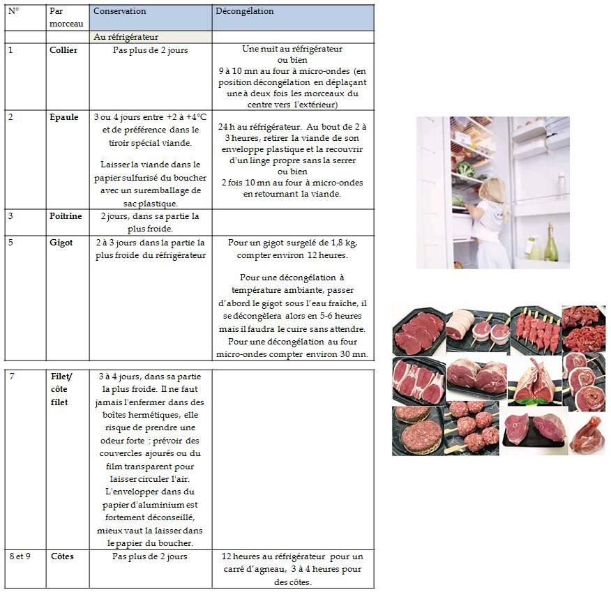 Conservation - Temps de decongelation viande ...